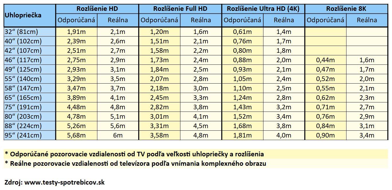Pozorovacie vzdialenosti televízora - podľa veľkosti uhlopriečky a rozlíšenia